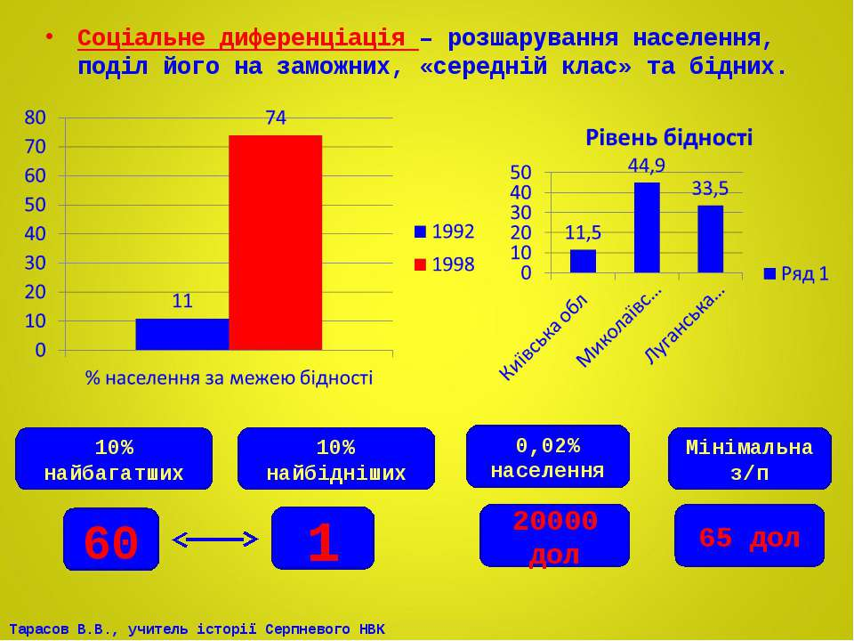 Соціальне диференціація – розшарування населення, поділ його на заможних, «се...