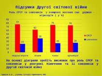 Підсумки Другої світової війни Роль СРСР та союзників у знищенні воєнних сил ...