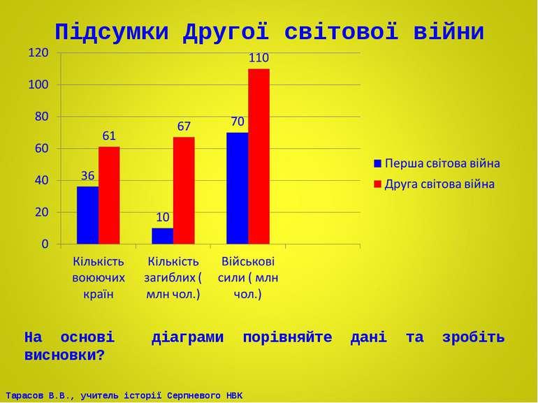 Підсумки Другої світової війни На основі діаграми порівняйте дані та зробіть ...