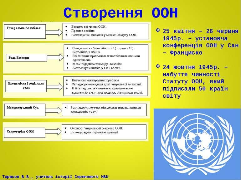 Створення ООН 25 квітня – 26 червня 1945р. – установча конференція ООН у Сан ...