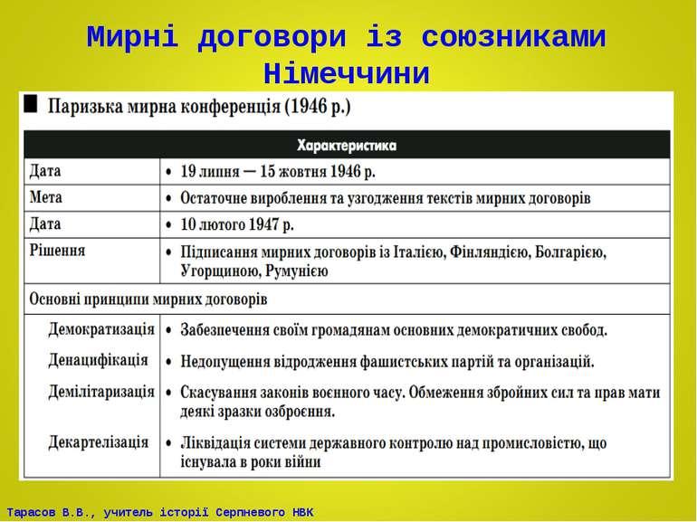 Мирні договори із союзниками Німеччини Тарасов В.В., учитель історії Серпнево...