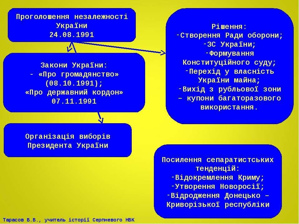 Проголошення незалежності України 24.08.1991 Рішення: Створення Ради оборони;...