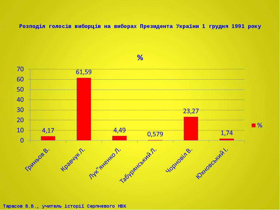 Розподіл голосів виборців на виборах Президента України 1 грудня 1991 року Та...