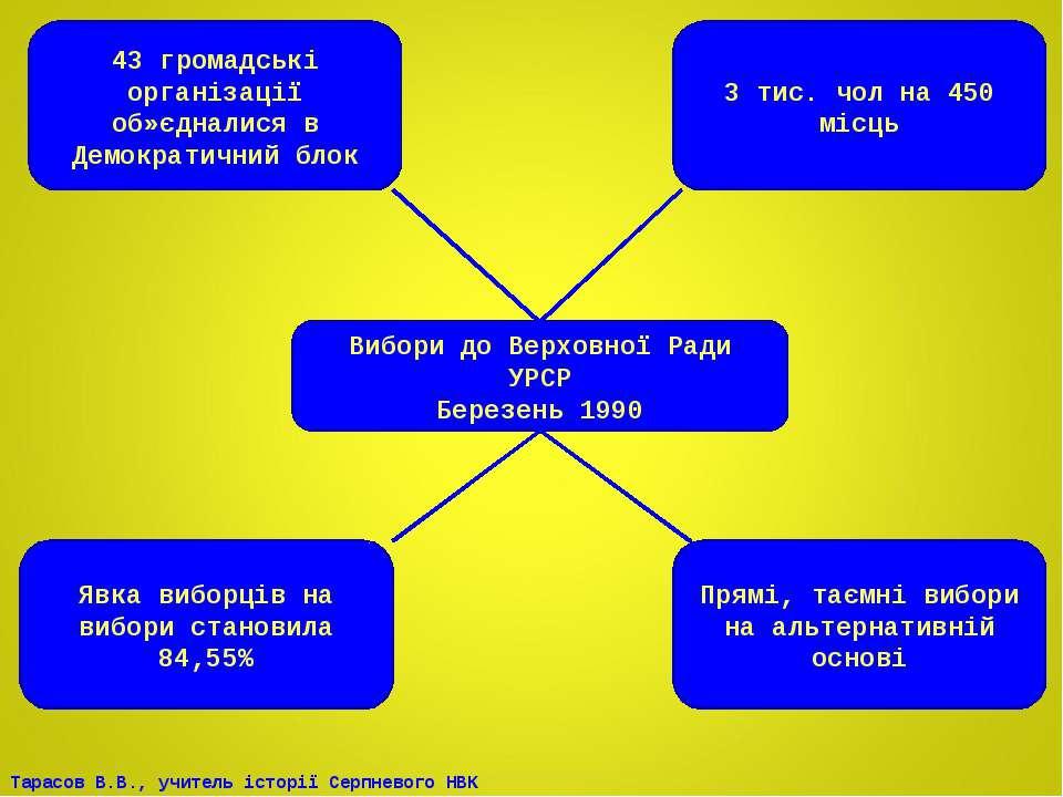 Вибори до Верховної Ради УРСР Березень 1990 43 громадські організації об»єдна...