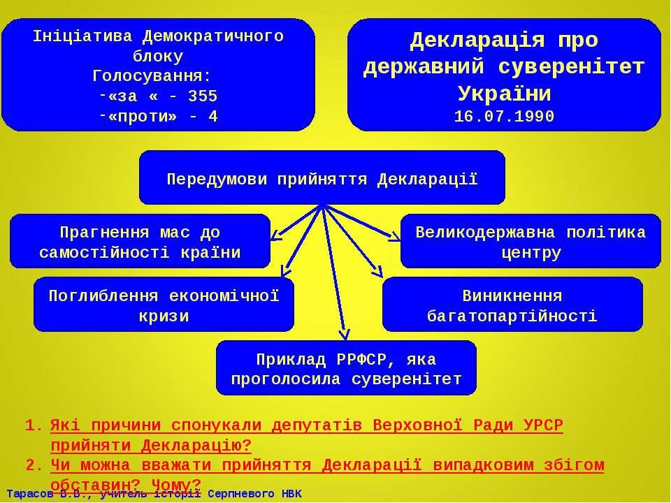 Декларація про державний суверенітет України 16.07.1990 Ініціатива Демократич...