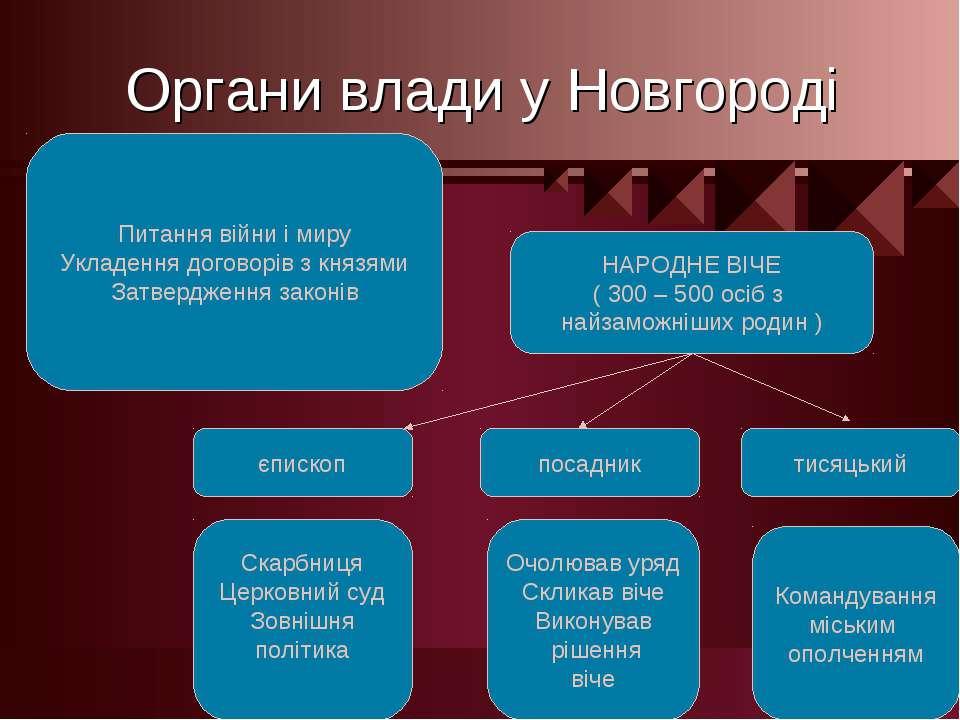 Органи влади у Новгороді НАРОДНЕ ВІЧЕ ( 300 – 500 осіб з найзаможніших родин ...