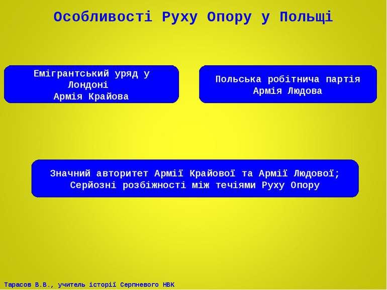 Особливості Руху Опору у Польщі Емігрантський уряд у Лондоні Армія Крайова По...