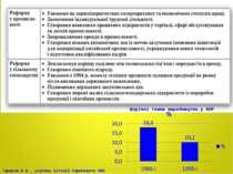Щорічні темпи виробництва у КНР Тарасов В.В., учитель історії Серпневого НВК