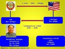 КПК Мао Цзедун Гоміндан Чан Кайші Громадянська війна 1946 - 1949 Китайська На...