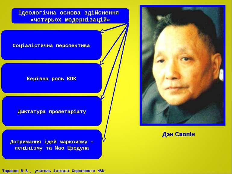 Дэн Сяопін Ідеологічна основа здійснення «чотирьох модернізацій» Соціалістичн...