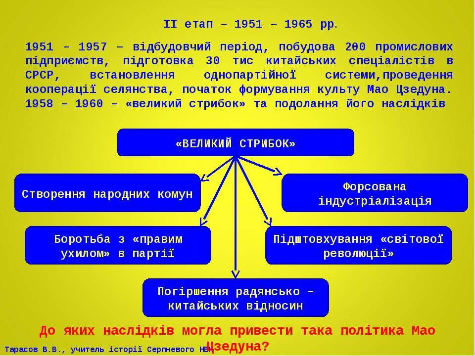 ІІ етап – 1951 – 1965 рр. 1951 – 1957 – відбудовчий період, побудова 200 пром...