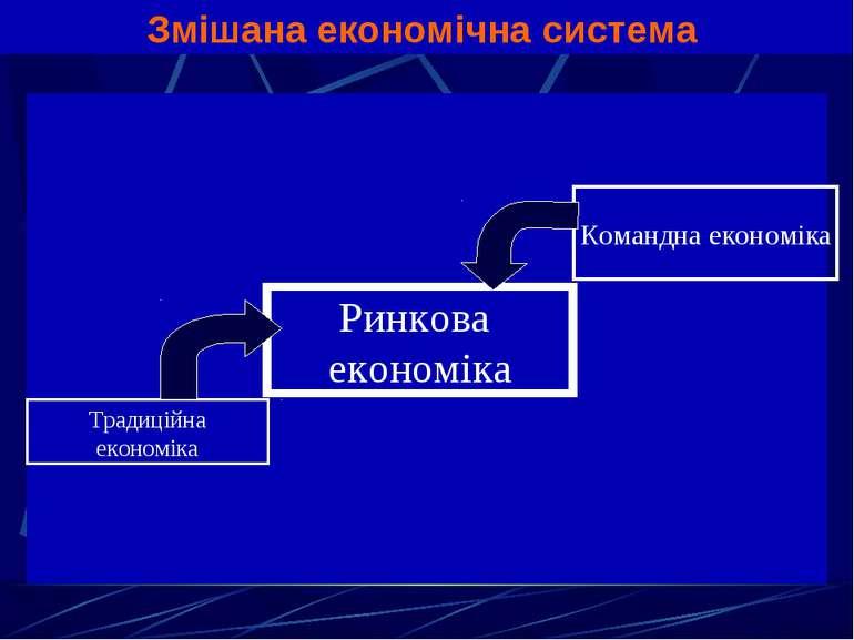 Змішана економічна система Ринкова економіка Командна економіка Традиційна ек...