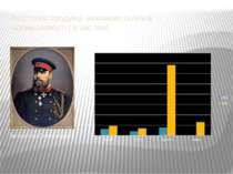 Зростання продукції важливих галузей промисловості ( в тис.тон) Імператор Оле...