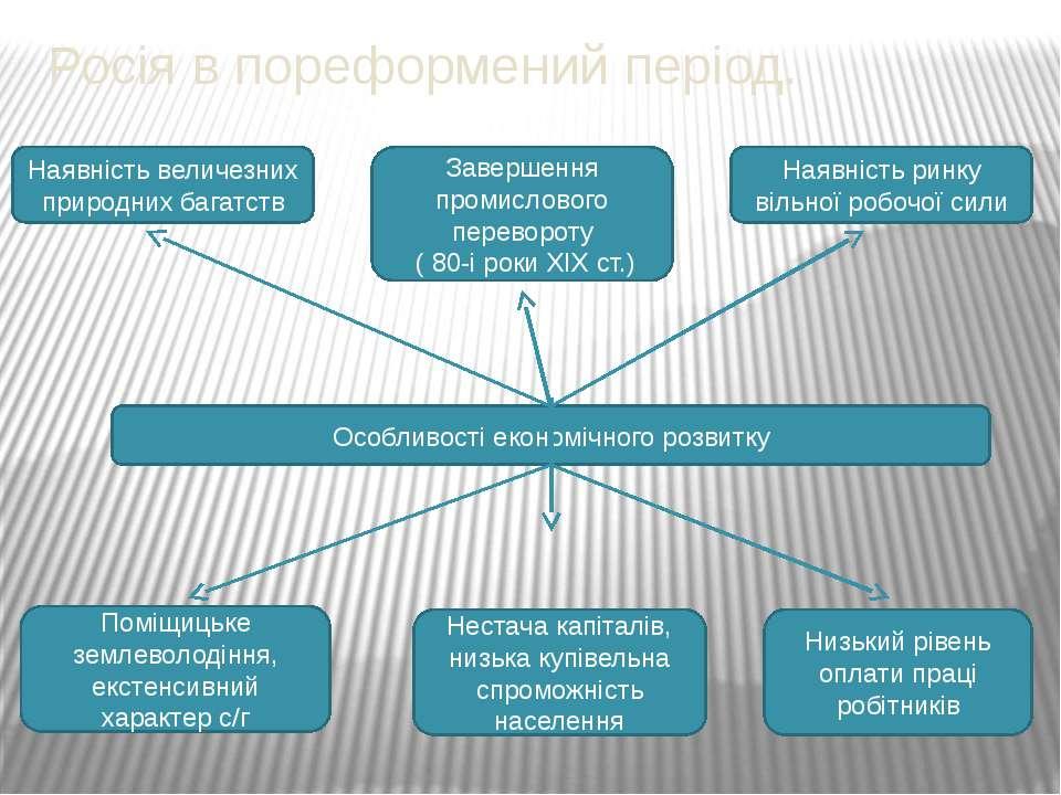 Росія в пореформений період. Особливості економічного розвитку Наявність вели...