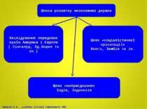 Шляхи розвитку незалежних держав Наслідування передових країн Америки і Європ...