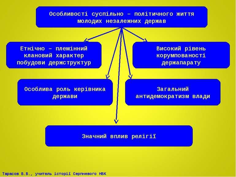 Особливості суспільно – політичного життя молодих незалежних держав Етнічно –...