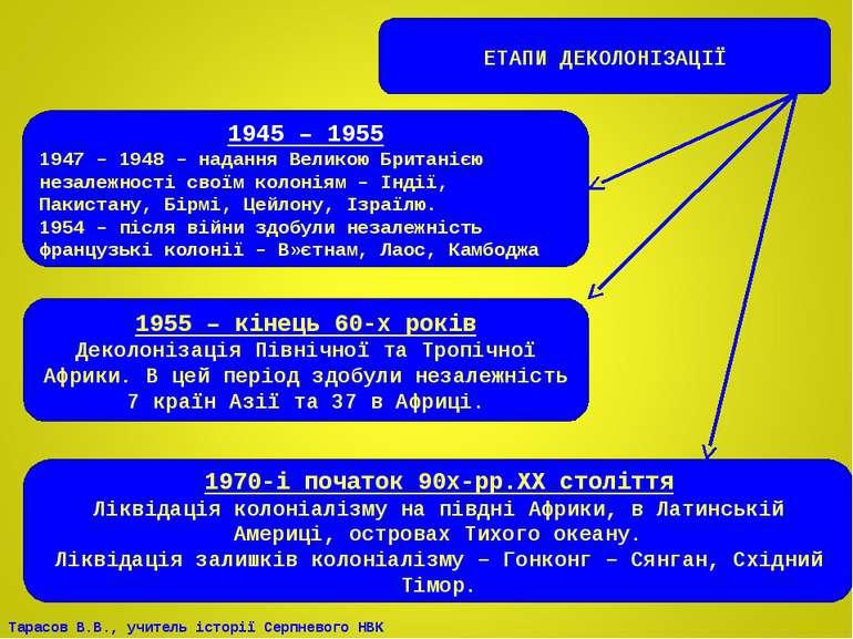 ЕТАПИ ДЕКОЛОНІЗАЦІЇ 1945 – 1955 1947 – 1948 – надання Великою Британією незал...