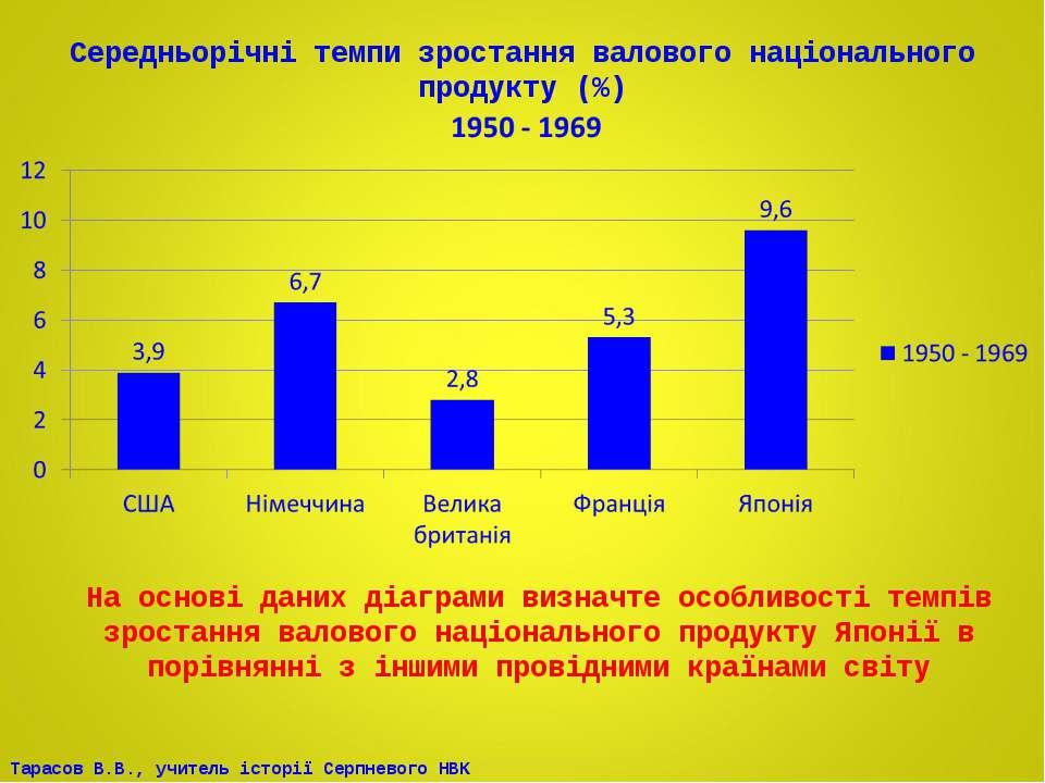 Середньорічні темпи зростання валового національного продукту (%) На основі д...