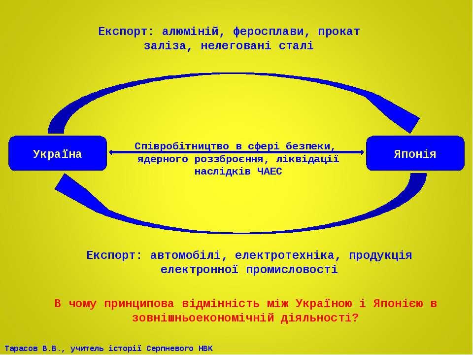 Україна Японія Співробітництво в сфері безпеки, ядерного роззброєння, ліквіда...