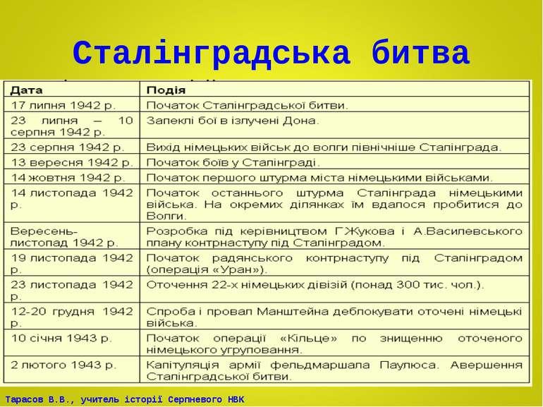Сталінградська битва Тарасов В.В., учитель історії Серпневого НВК