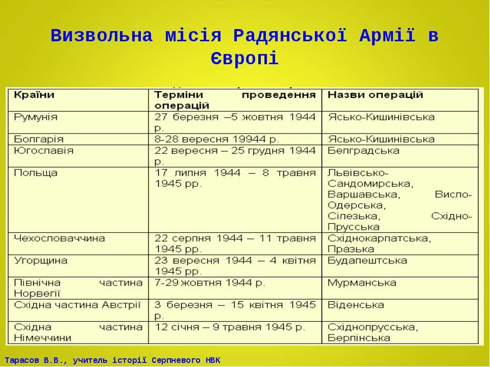 Визвольна місія Радянської Армії в Європі Тарасов В.В., учитель історії Серпн...