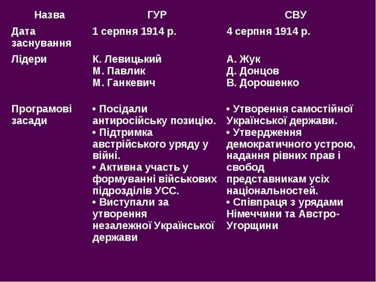 Назва ГУР СВУ Дата заснування 1 серпня 1914 р. 4 серпня 1914 р. Лідери К. Лев...