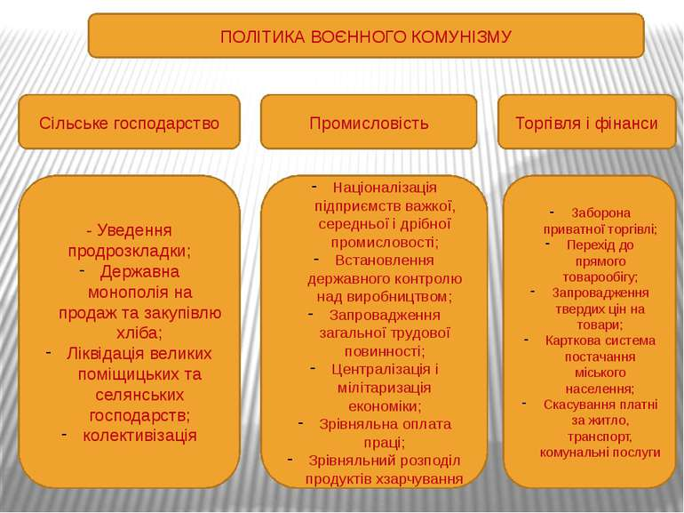 ПОЛІТИКА ВОЄННОГО КОМУНІЗМУ Сільське господарство Промисловість Торгівля і фі...