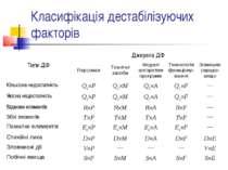 Класифікація дестабілізуючих факторів