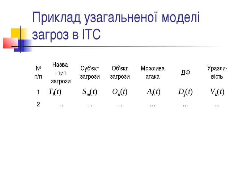 Приклад узагальненої моделі загроз в ІТС
