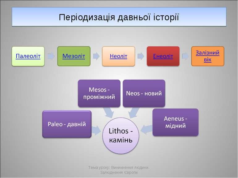 Періодизація давньої історії Тема уроку: Виникнення людини. Залюднення Європи...