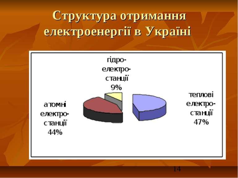 Структура отримання електроенергії в Україні