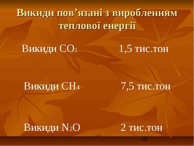 Викиди пов'язані з виробленням теплової енергії Викиди СО2 1,5 тис.тон Викиди...