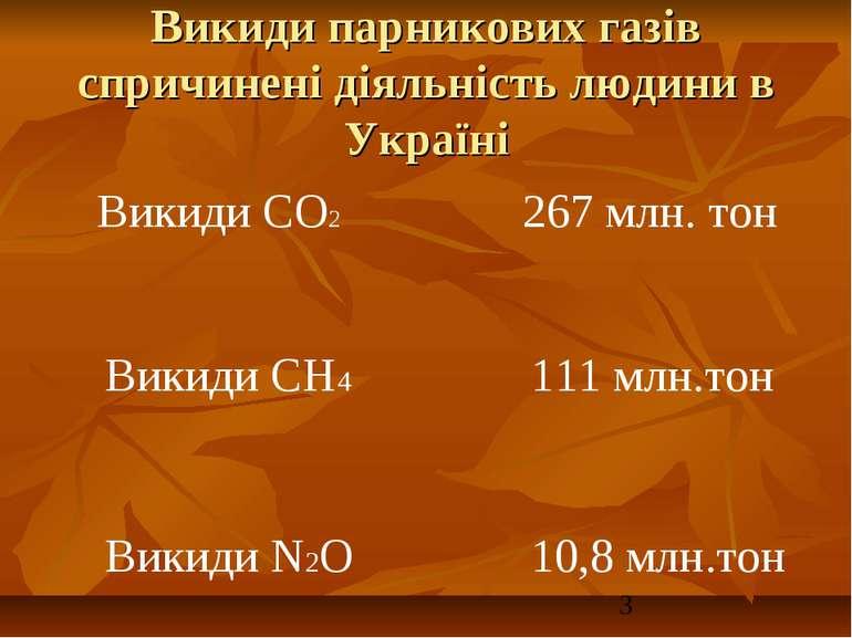 Викиди парникових газів спричинені діяльність людини в Україні Викиди СО2 267...