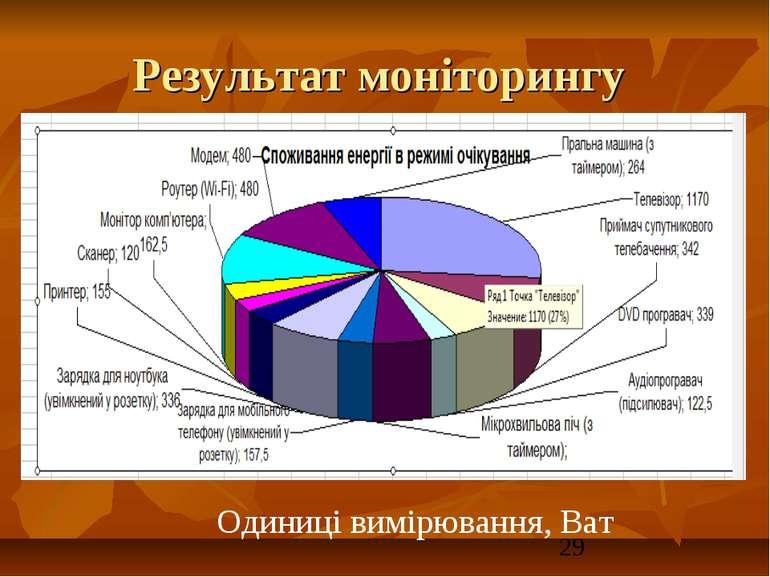 Результат моніторингу Одиниці вимірювання, Ват