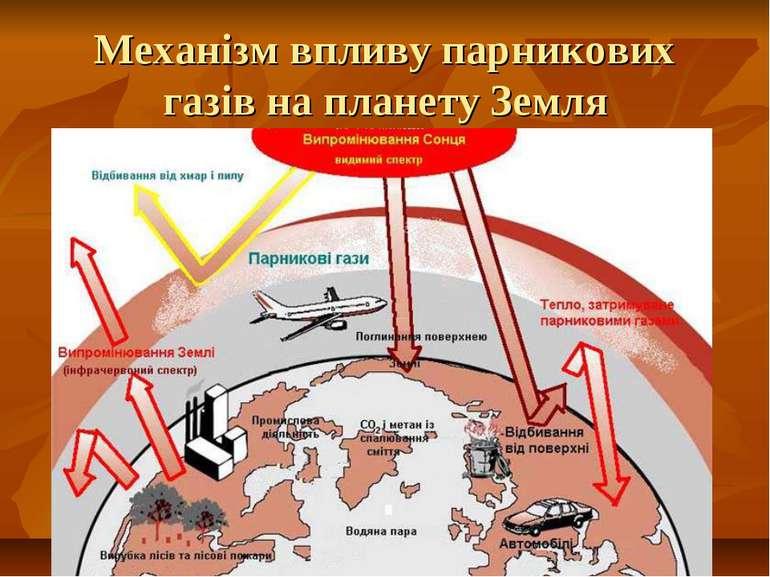 Механізм впливу парникових газів на планету Земля