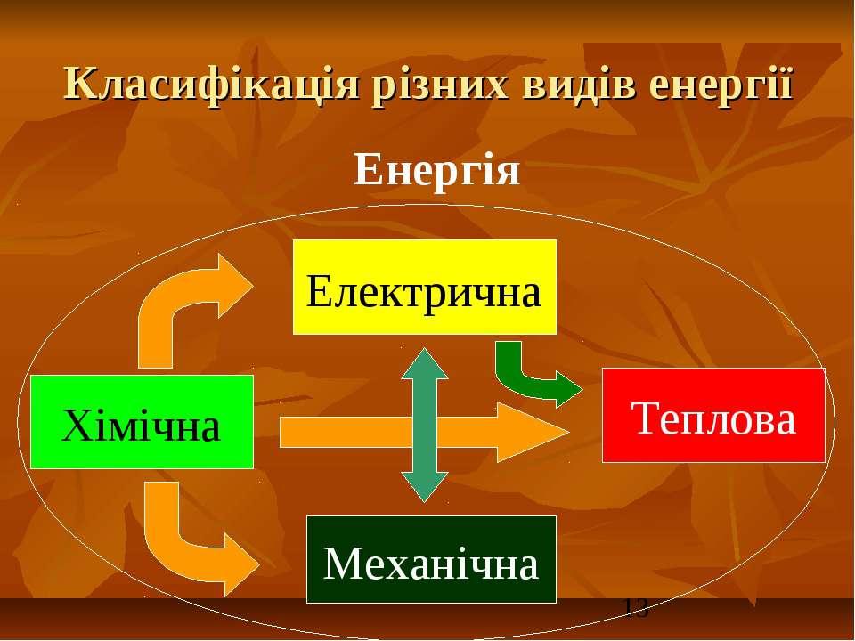 Класифікація різних видів енергії Хімічна Електрична Теплова Механічна Енергія