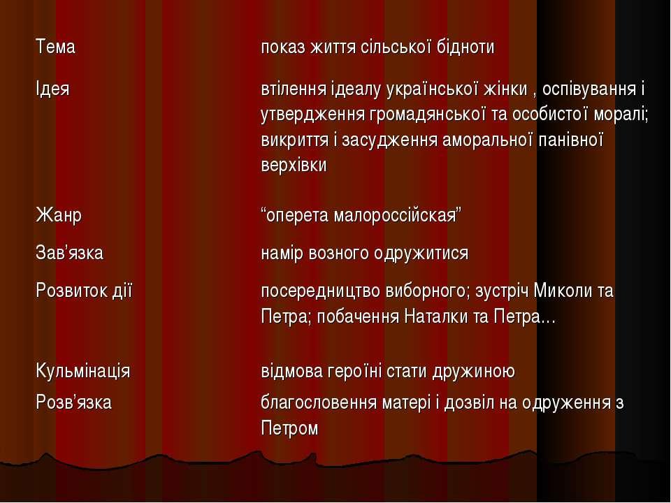 Тема показ життя сільської бідноти Ідея втілення ідеалу української жінки , о...