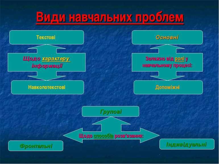 Види навчальних проблем Залежно від ролі у навчальному процесі: Щодо характер...