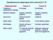 Прорівняльна характеристика гепатитів А і В Характеристика Гепатит А Гепатит ...