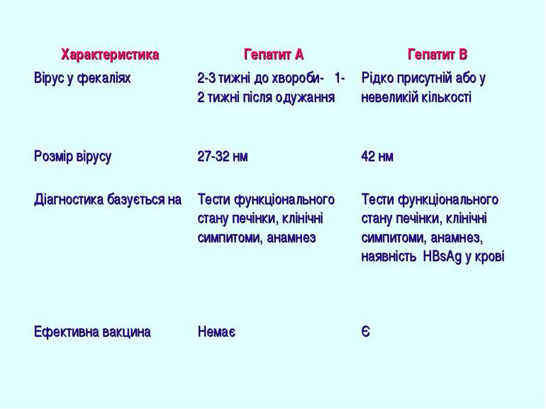 Характеристика Гепатит А Гепатит В Вірус у фекаліях 2-3 тижні до хвороби- 1-2...