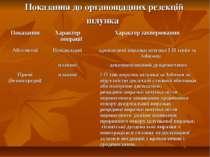 Показання до органощадних резекцій шлунка