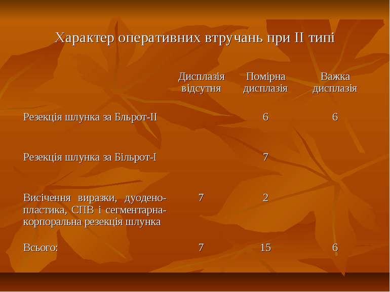 Характер оперативних втручань при II типі