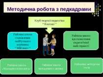 Методична робота з педкадрами Районна школа методичного активу Районна школа ...