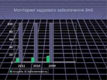 Моніторинг кадрового забезпечення ЗНЗ
