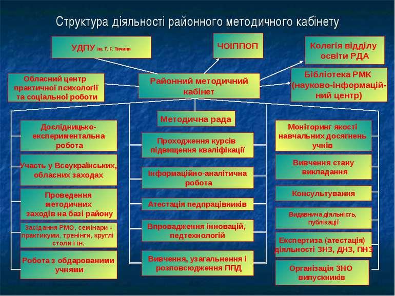 Структура діяльності районного методичного кабінету Районний методичний кабін...