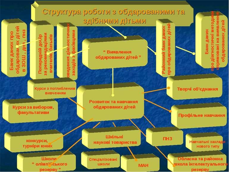 Структура роботи з обдарованими та здібними дітьми Розвиток та навчання обдар...