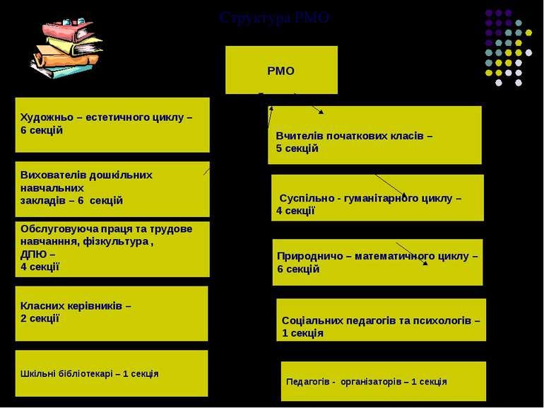 Структура РМО РМО Природничо – математичного циклу – 6 секцій Суспільно - гум...