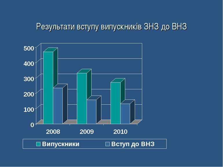 Результати вступу випускників ЗНЗ до ВНЗ