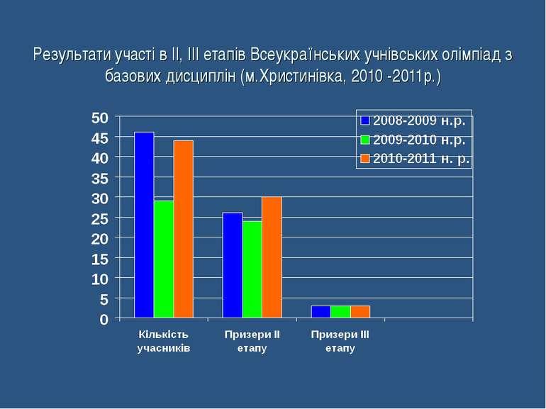 Результати участі в ІІ, ІІІ етапів Всеукраїнських учнівських олімпіад з базов...