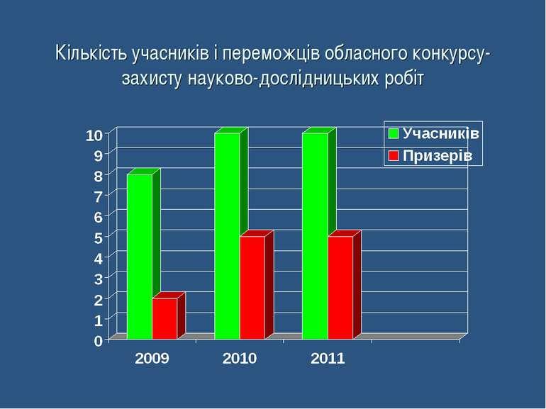 Кількість учасників і переможців обласного конкурсу-захисту науково-дослідниц...